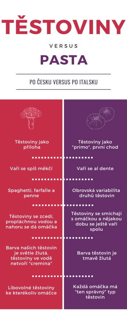 Infografika - těstoviny po česku versus po italsku. V české kuchyni je používáme jako přílohu, kdežto v Itálii slouží jako polnohodnotný první chod.